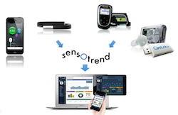 sensotrend-solution